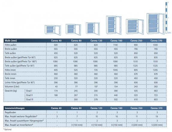 Technische Daten für Carena Tresore